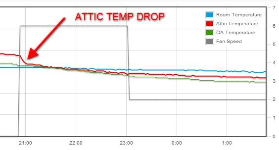 attic temp