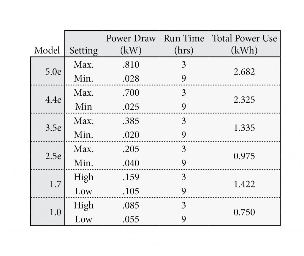 Powerwall Blog Table