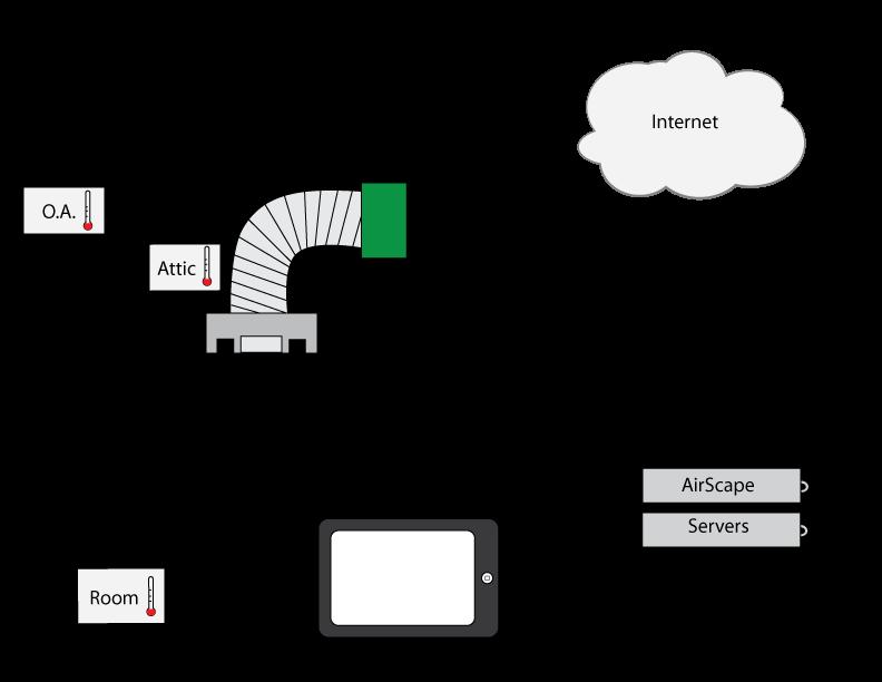 internet of things  u2013 airscape engineer u0026 39 s blog